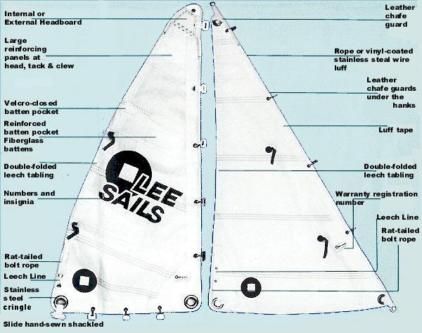 Sail specifications
